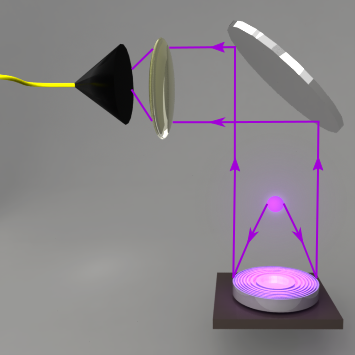 Ion-Fibre coupling via the integrated diffractive mirror.
