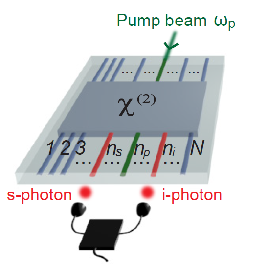 Photon coincidence counting in a general photonic device. A time-consuming process.